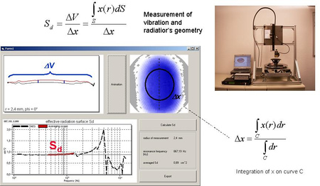 Automatic measurement of the effective radiation area Sd by using the laser scanning technique